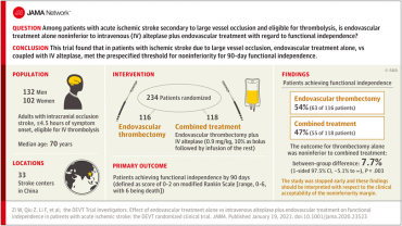 Effect of Endovascular Treatment Alone vs Intravenous Alteplase Plus Endovascular Treatment on Functional Independence in Patients With Acute Ischemic Stroke