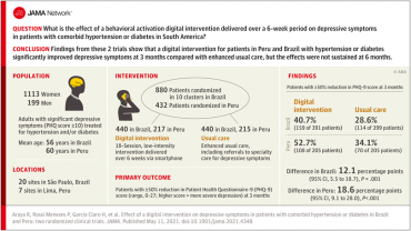 Effect of a Digital Intervention on Depressive Symptoms in Patients With Comorbid Hypertension or Diabetes in Brazil and Peru
