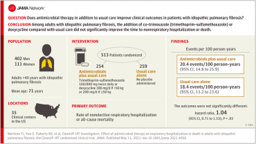 Effect of Antimicrobial Therapy on Respiratory Hospitalization or Death in Adults With Idiopathic Pulmonary Fibrosis
